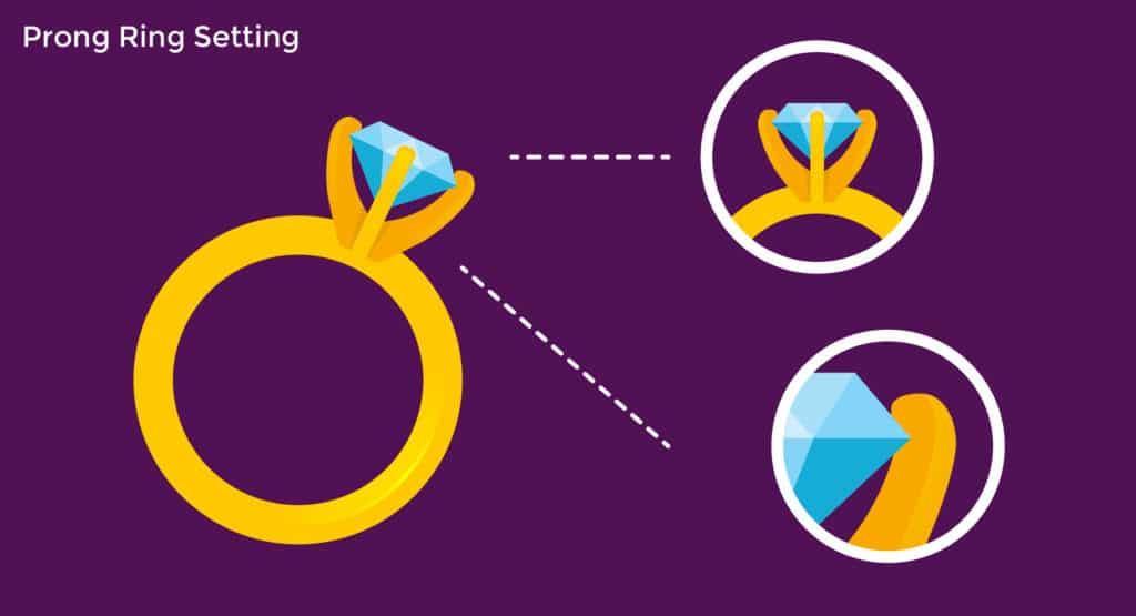 prong ring setting