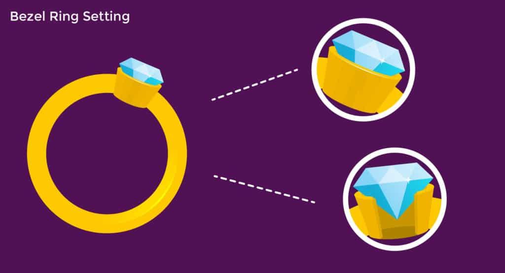 bezel ring setting