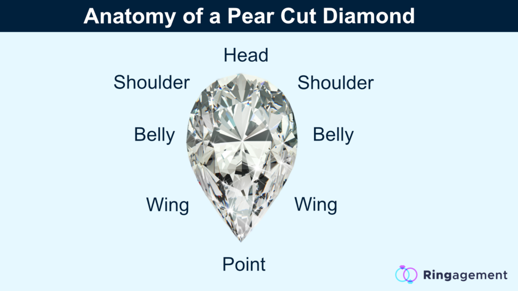 parts of a pear cut diamond